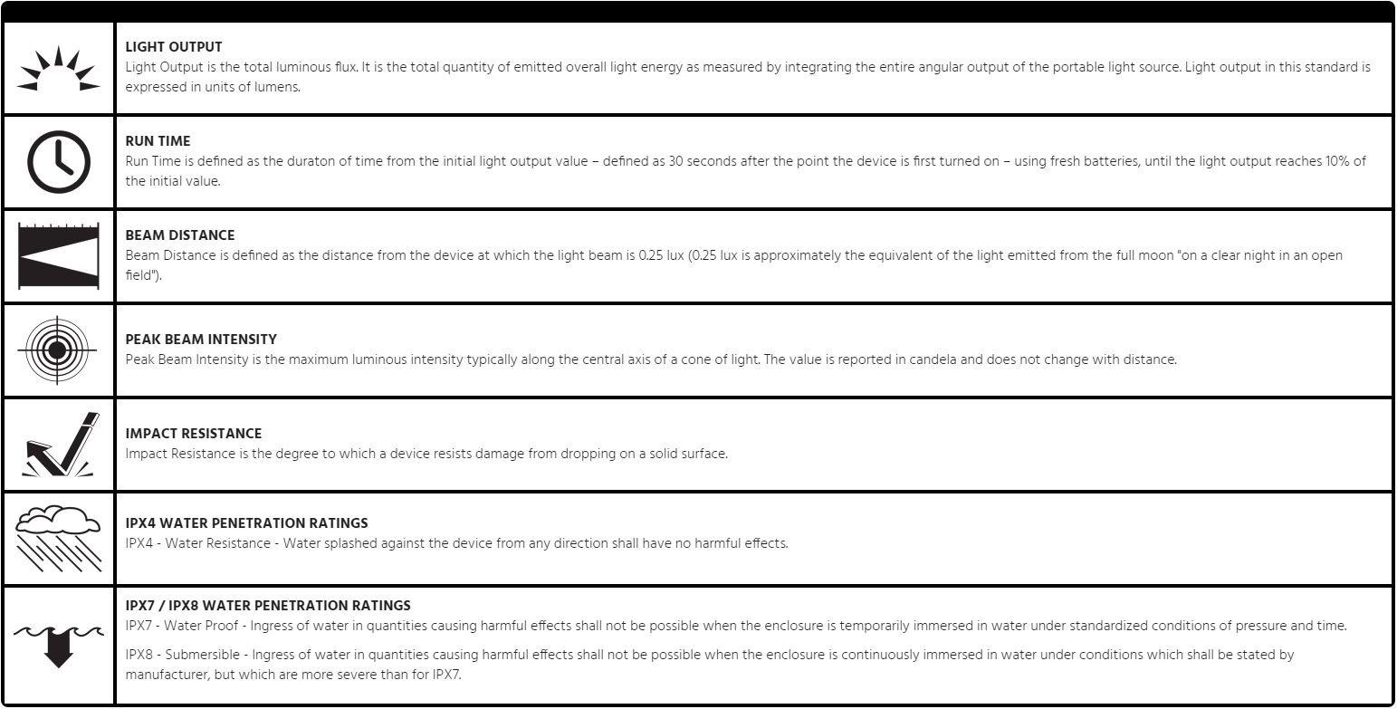 ANSI Standards Chart