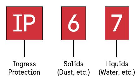 IP_Code_Example