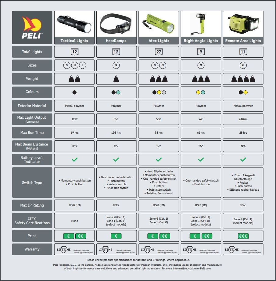 Peli_Lights_Comparison_Guide
