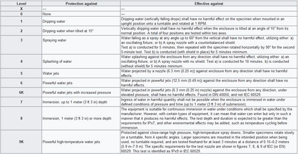 ingress_protection_chart_liquids